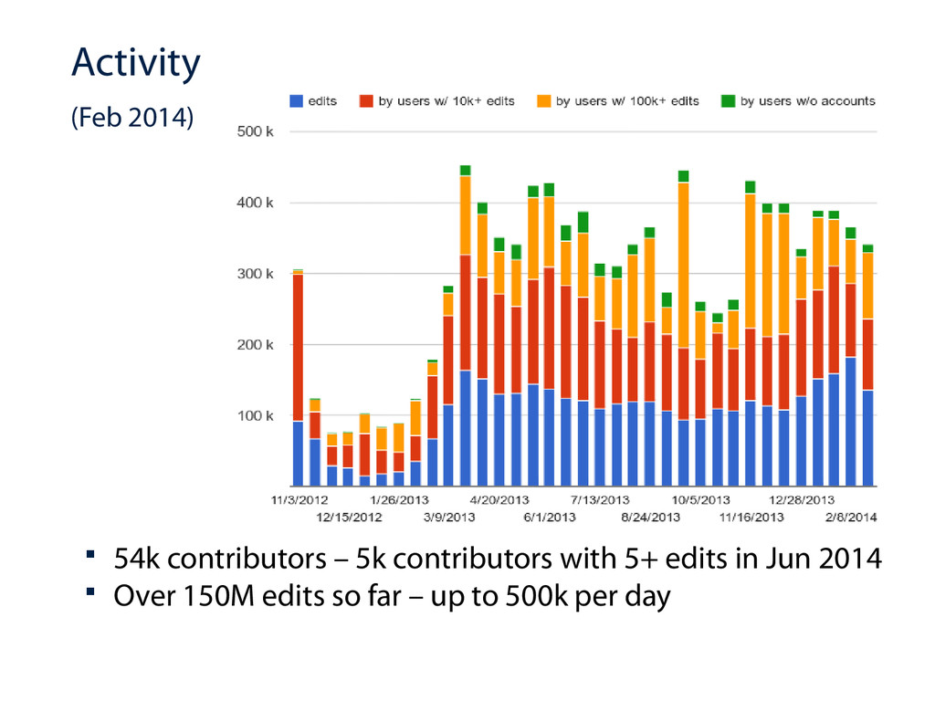 Activity (Feb 2014)  54k contributors – 5k con...