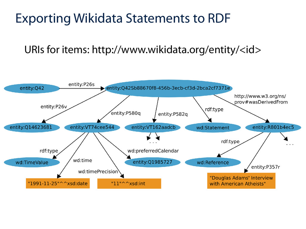 Exporting Wikidata Statements to RDF URIs for i...