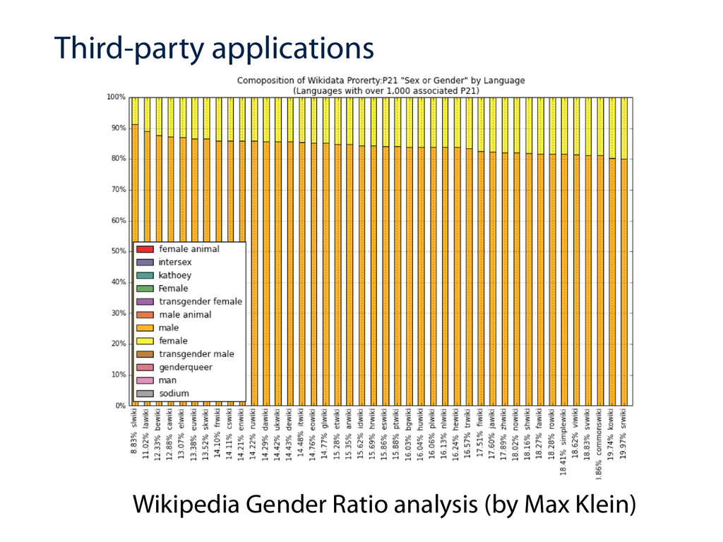 Third-party applications Wikipedia Gender Ratio...