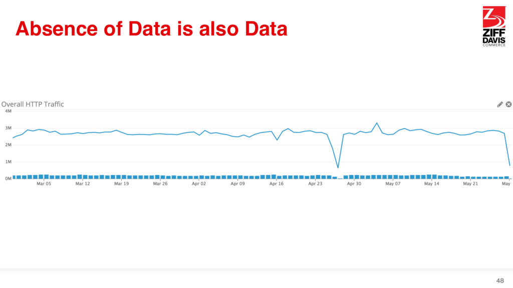 Absence of Data is also Data 48