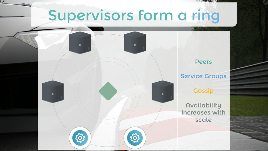 Supervisors form a ring Peers  Service Group...