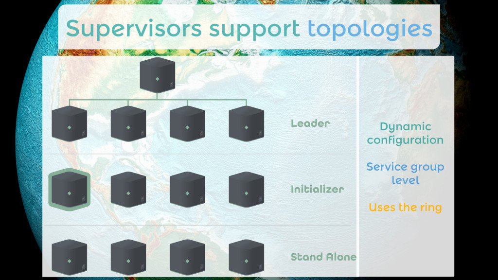Supervisors support topologies Dynamic configu...