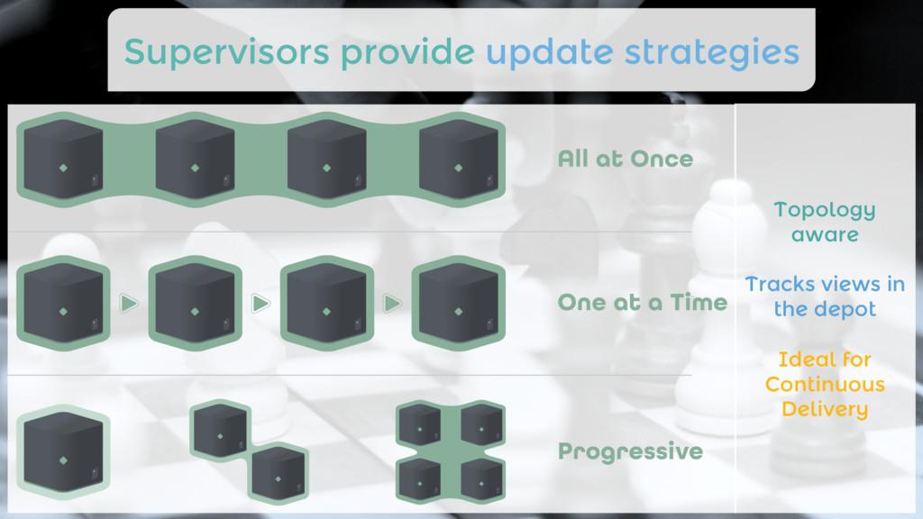 Supervisors provide update strategies Topology...