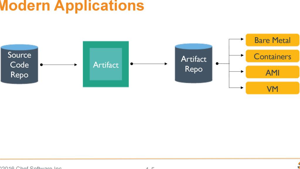 Modern Applications Source Code Repo Artifact B...