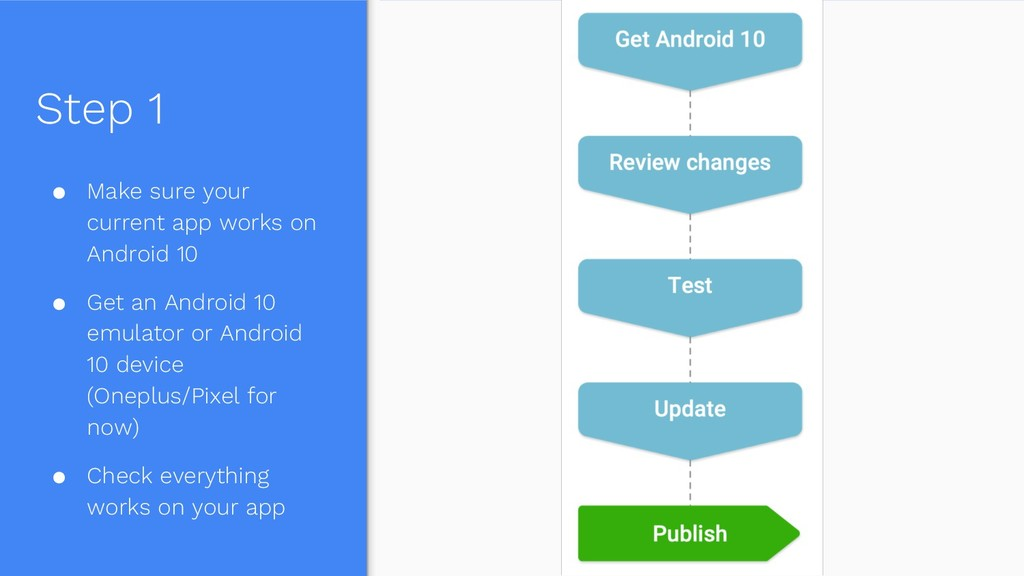 Step 1 ● Make sure your current app works on An...