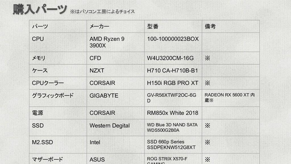 パーツ メーカー 型番 備考 CPU AMD Ryzen 9 3900X 100-100000...