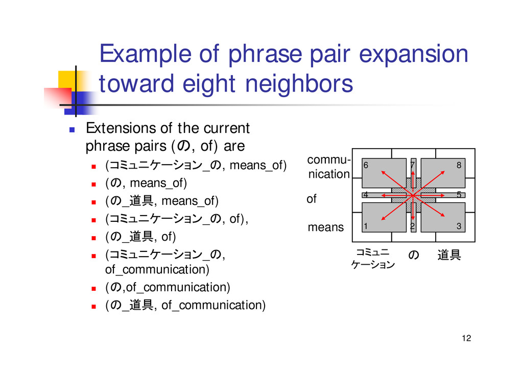 12 Example of phrase pair expansion toward eigh...