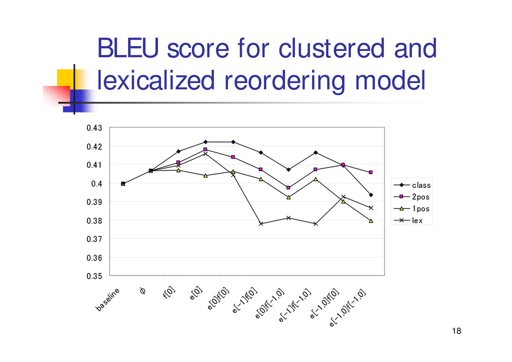 18 BLEU score for clustered and lexicalized reo...