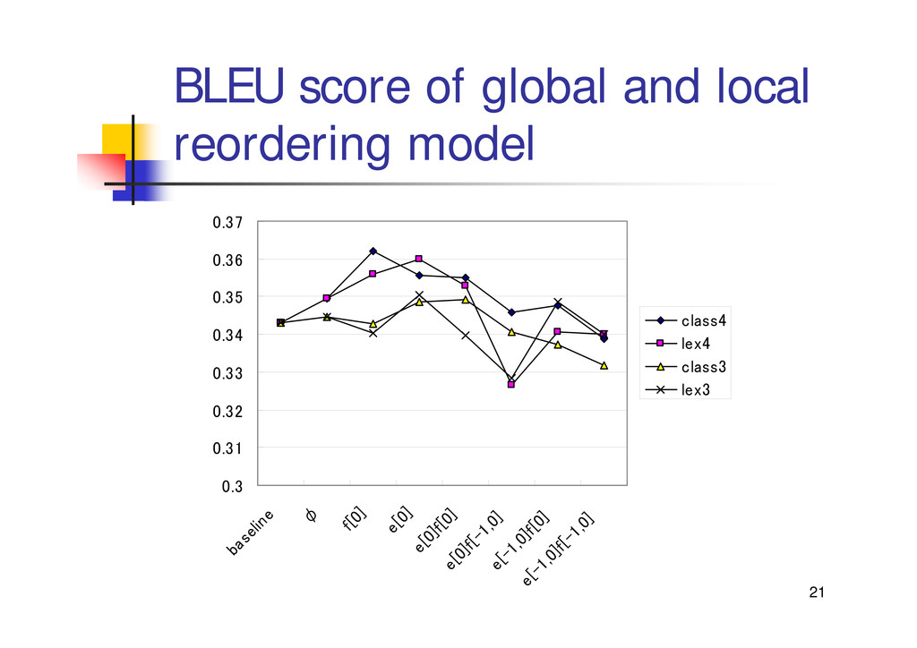 21 BLEU score of global and local reordering mo...