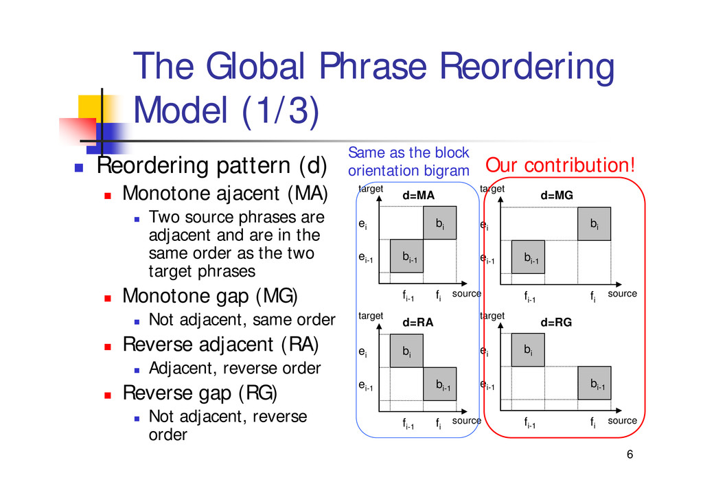 "6 The Global Phrase Reordering Model (1/3) "" Re..."