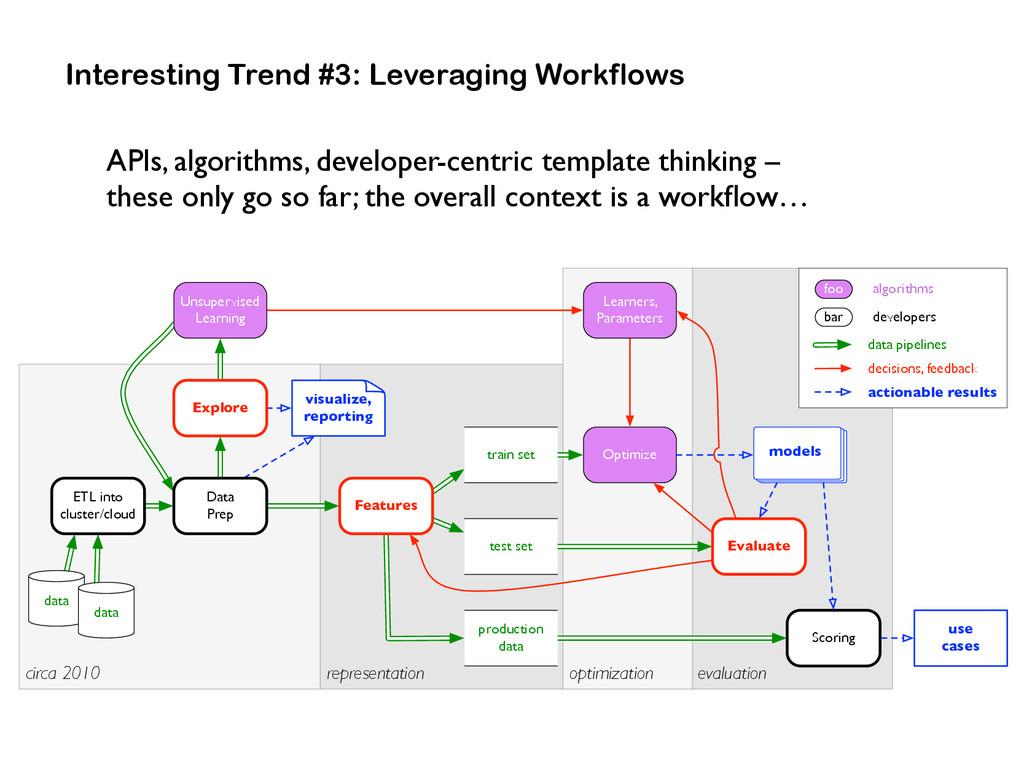 Interesting Trend #3: Leveraging Workflows eval...