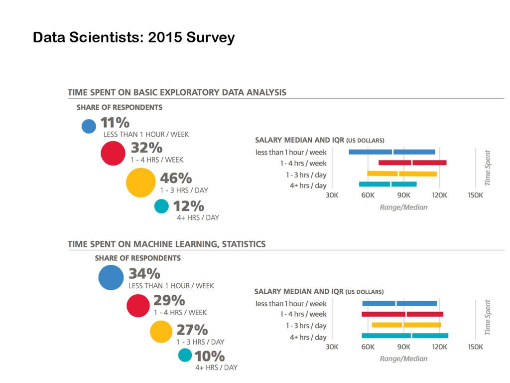 Data Scientists: 2015 Survey