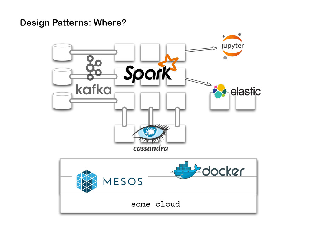 some cloud Design Patterns: Where?