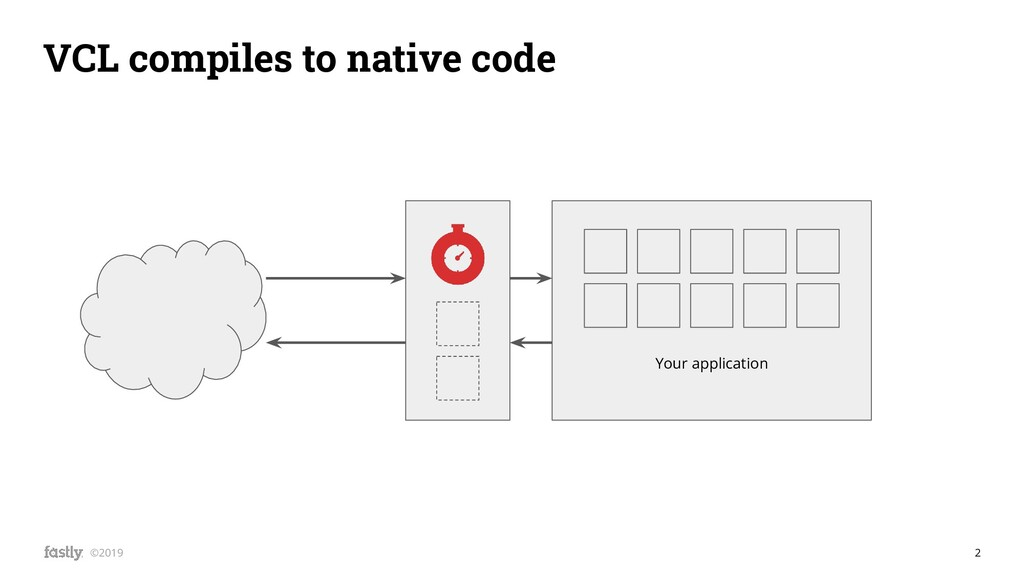 2 ©2019 VCL compiles to native code Your applic...