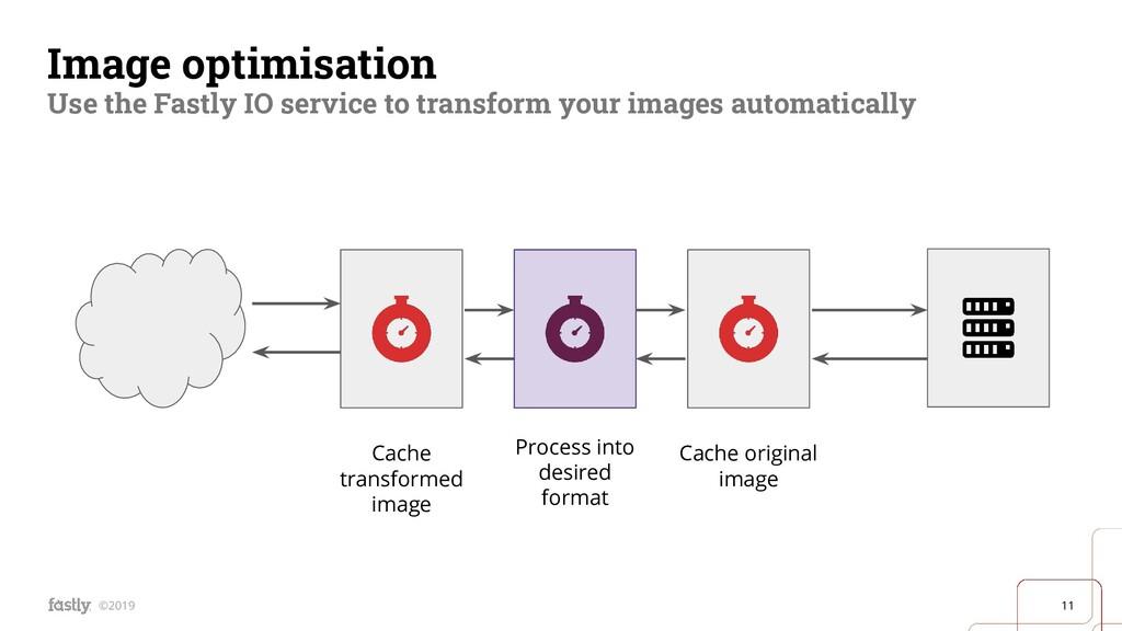 11 ©2019 Image optimisation Use the Fastly IO s...