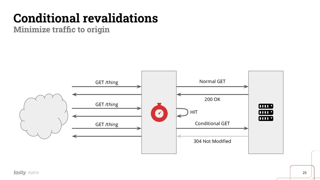 25 ©2019 Conditional revalidations Minimize tra...