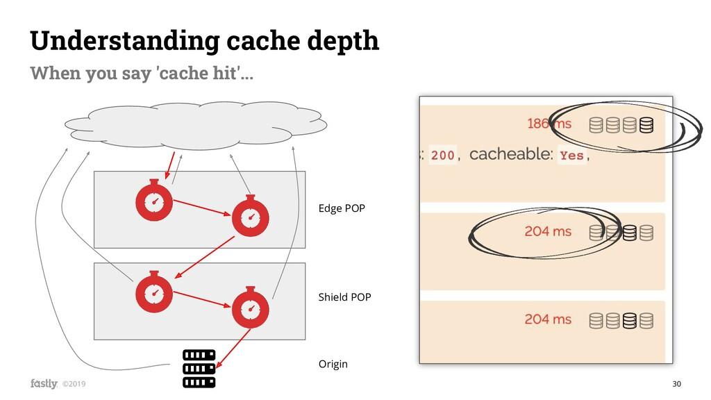 30 ©2019 Understanding cache depth When you say...