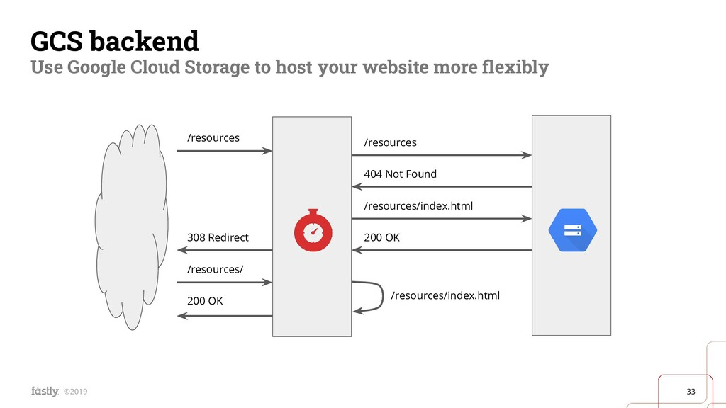33 ©2019 GCS backend Use Google Cloud Storage t...