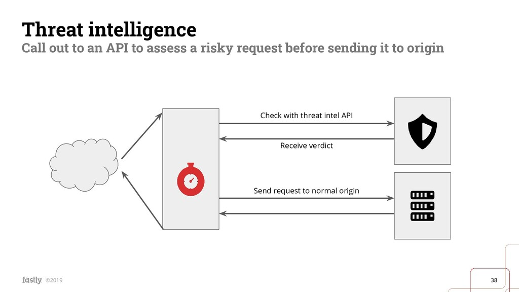 38 ©2019 Threat intelligence Call out to an API...