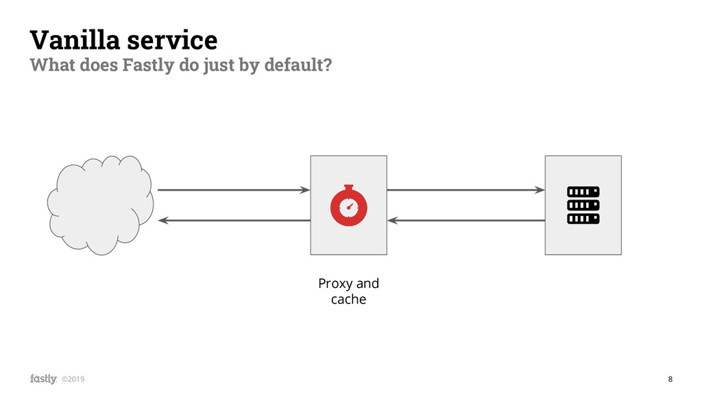 8 ©2019 Vanilla service What does Fastly do jus...