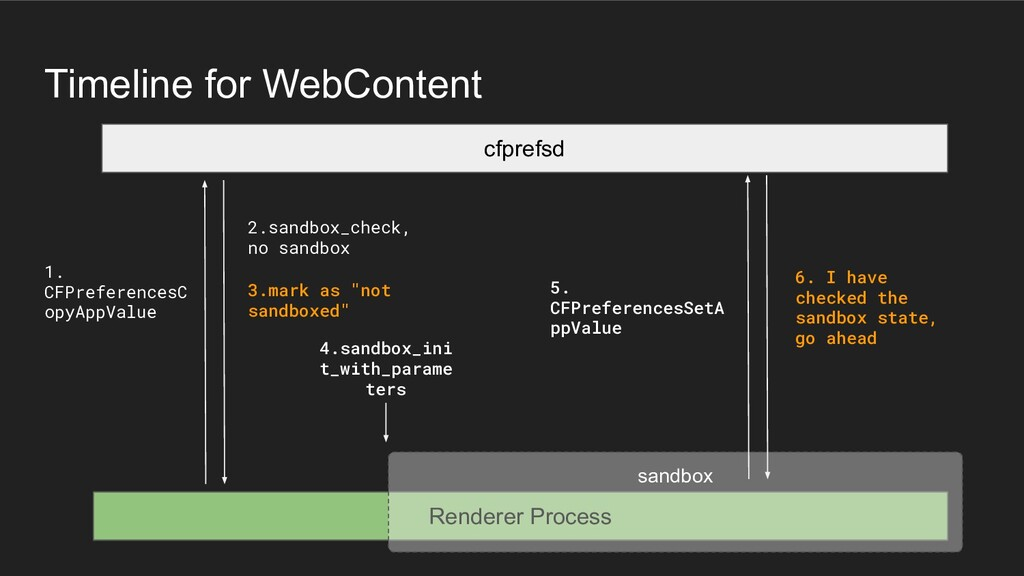 Timeline for WebContent Renderer Process sandbo...
