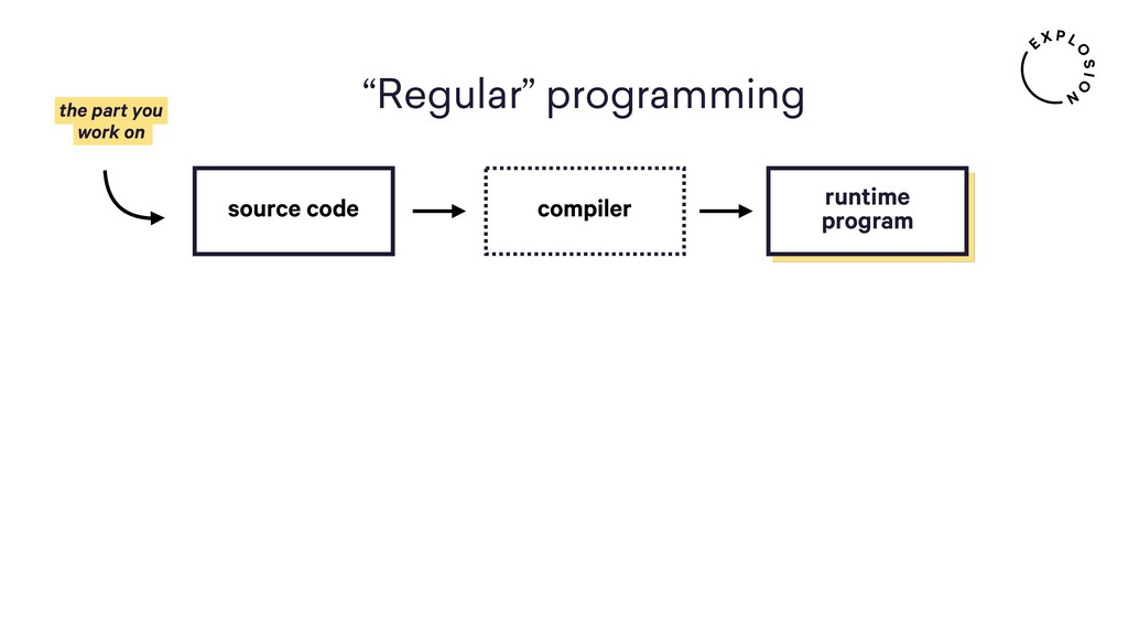 the part you  work on source code compiler run...