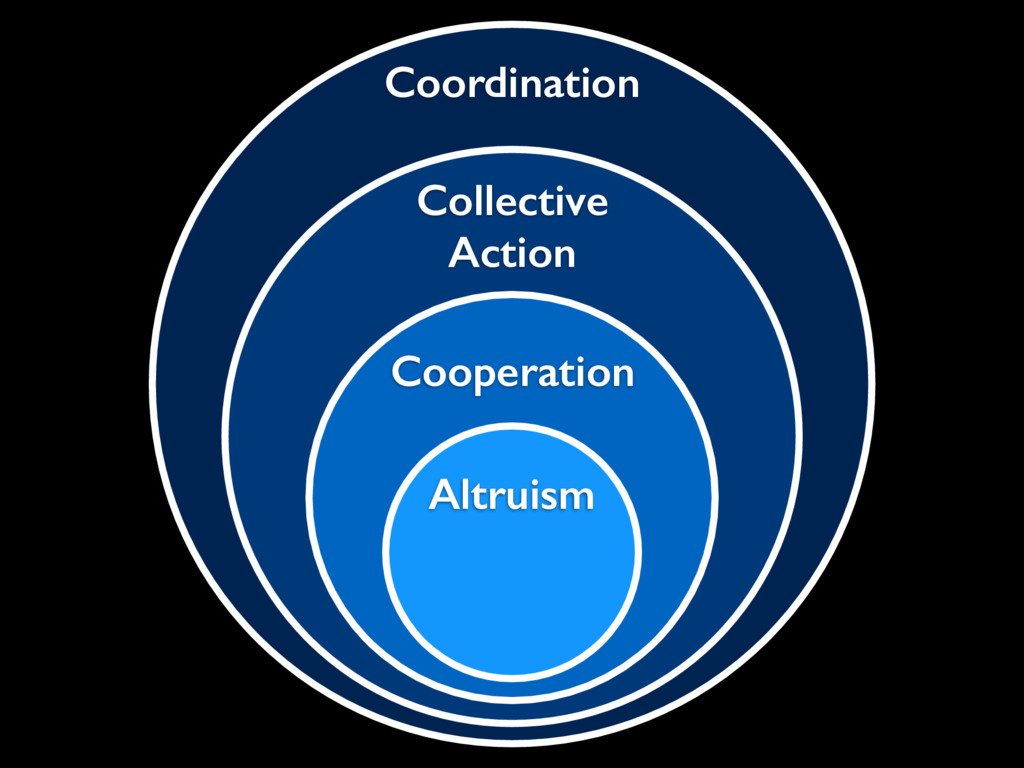 Coordination Collective Action Cooperation Altr...