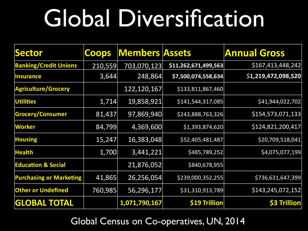 Global Diversification Sector Coops Members Asse...