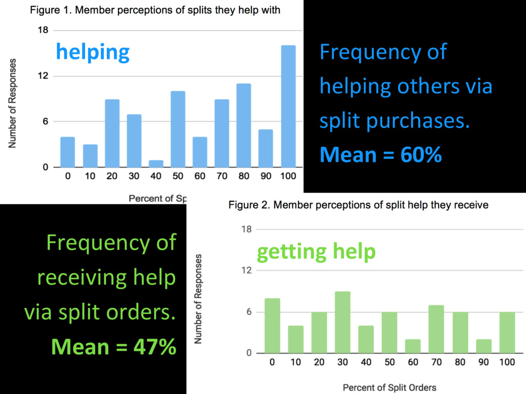 Frequency of helping others via split purchases...