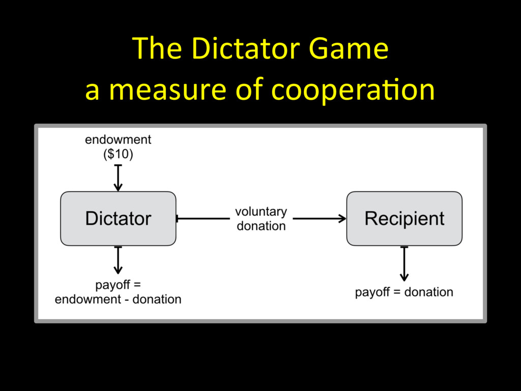 The Dictator Game a measure of coopera=on