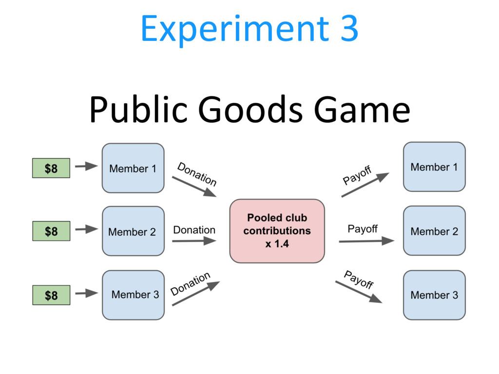 Experiment 3 Public Goods Game