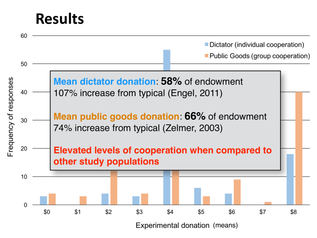 Results (means) Mean dictator donation: 58% of ...
