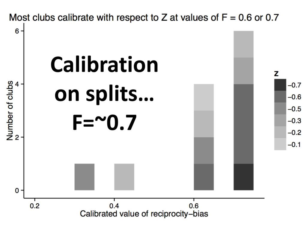 Calibration on splits… F=~0.7