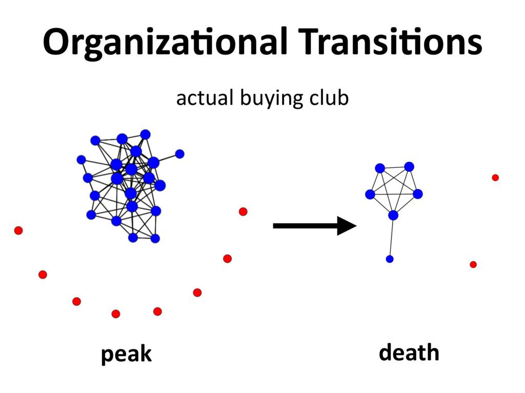 peak death Organiza,onal Transi,ons actual buyi...
