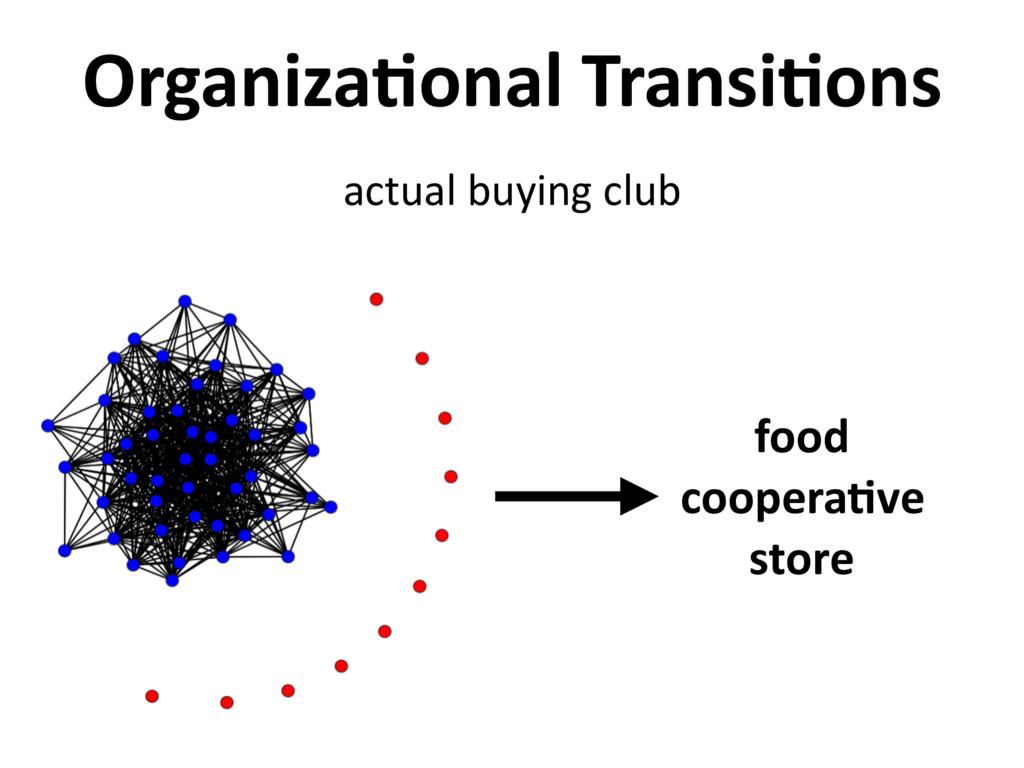 food coopera,ve store Organiza,onal Transi,ons ...