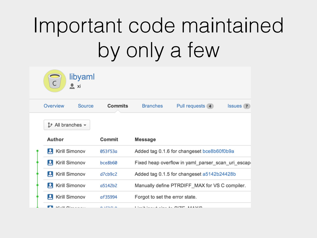 Important code maintained by only a few