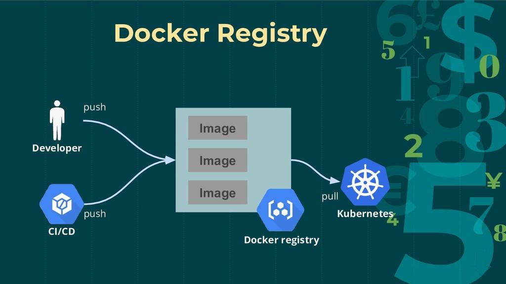 Docker registry Image Image Image CI/CD Develop...