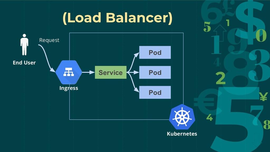 Pod Service End User Request (Load Balancer) In...