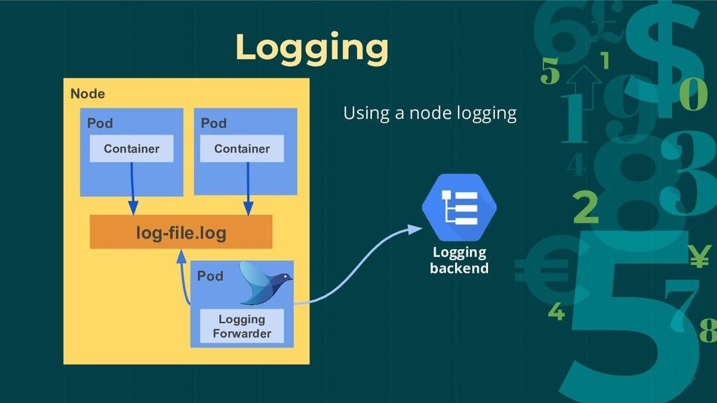Logging Node Pod log-file.log Logging backend C...