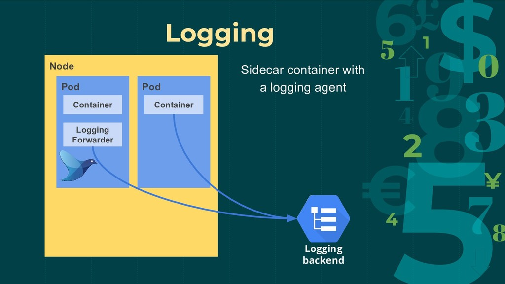 Logging Node Pod Logging backend Container Logg...