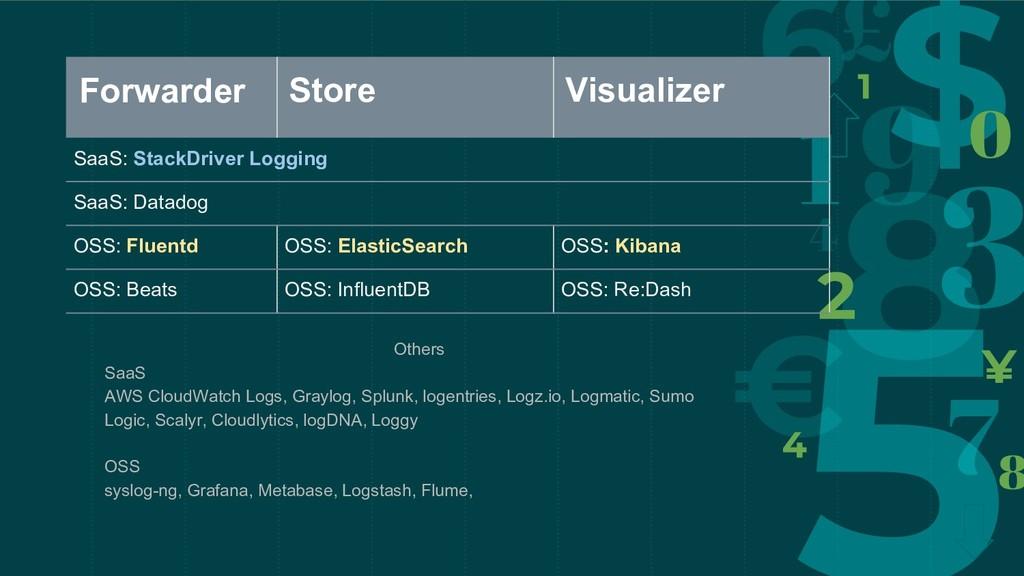 Others SaaS AWS CloudWatch Logs, Graylog, Splun...