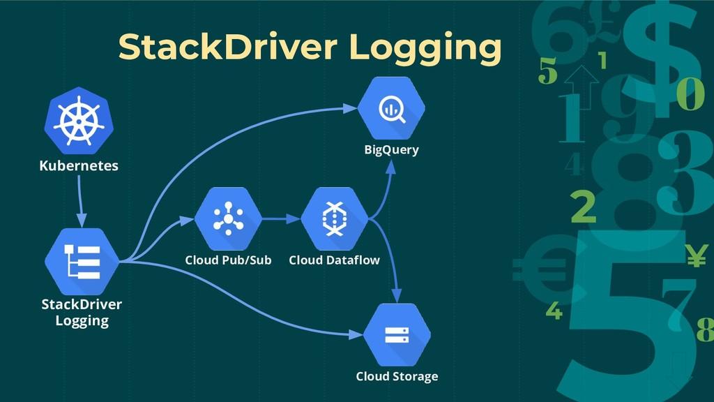 StackDriver Logging Kubernetes StackDriver Logg...