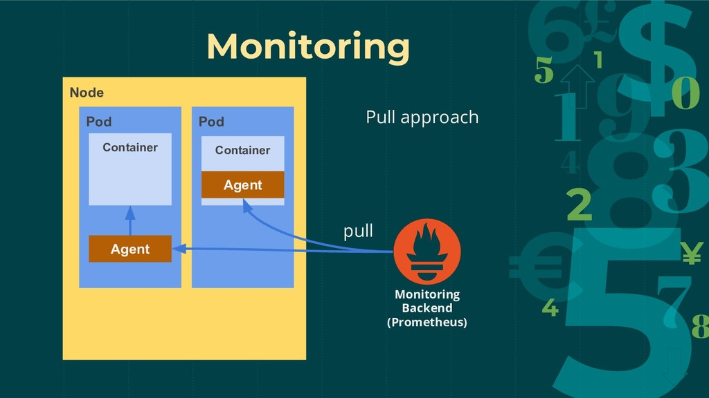 Monitoring Node Pod Container Pod Agent Pull ap...