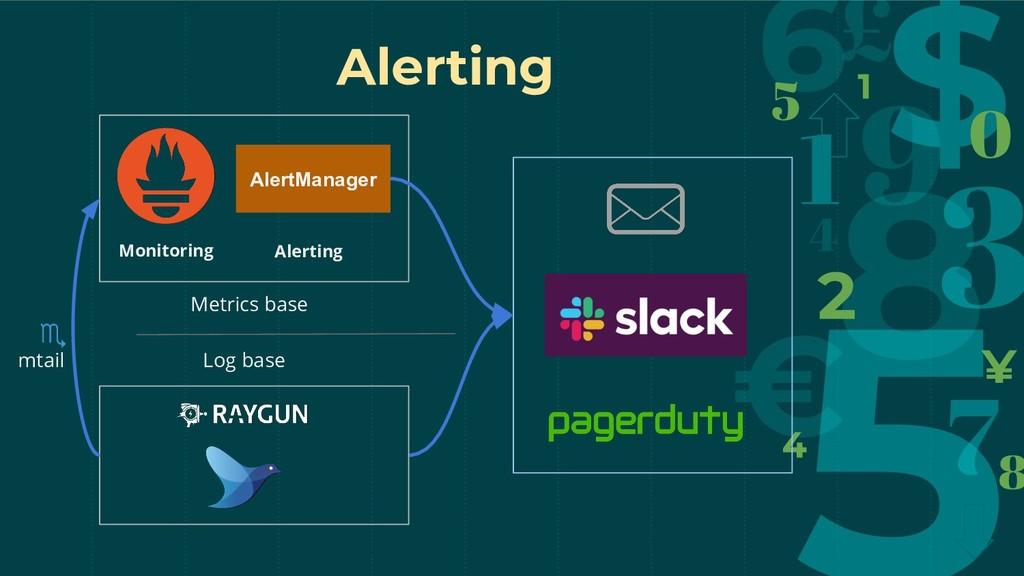 Alerting Monitoring AlertManager Alerting Metri...