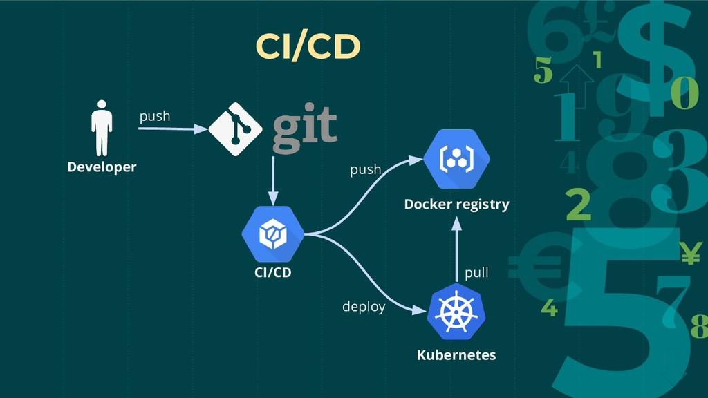 Docker registry CI/CD Developer push push CI/CD...