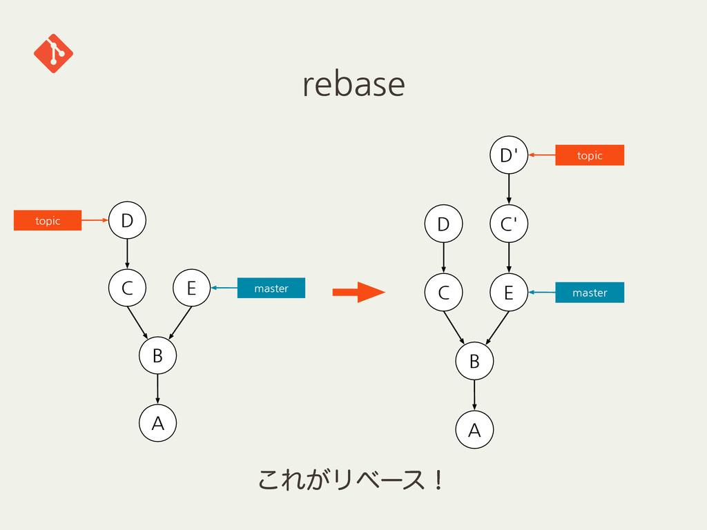 rebase          ' ͜Ε͕Ϧϕʔεʂ