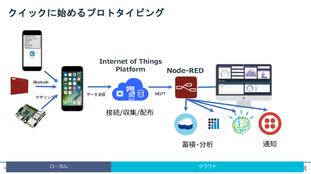 IBM Cloud       Bluetoo...