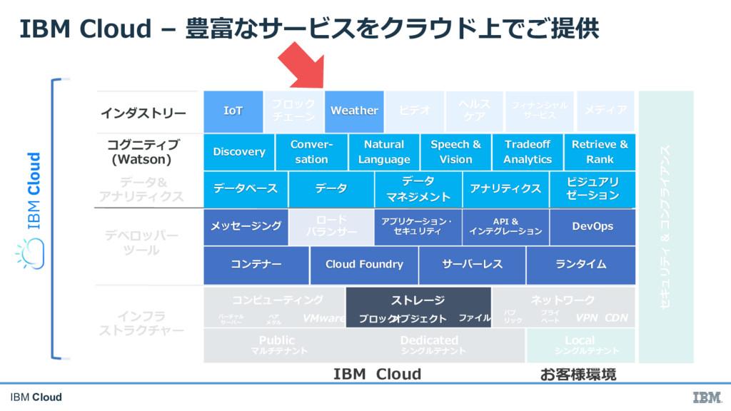 IBM Cloud ( D M In NV Rh L p g Vb I ft c I dI y...