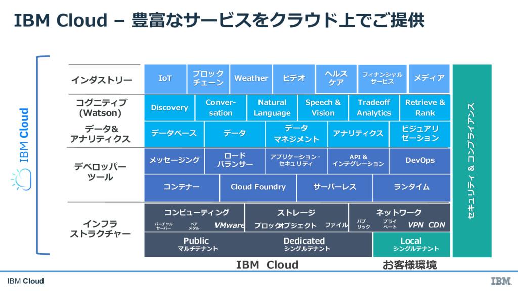 IBM Cloud ( D M In NV Rh L p g Vb I ft c I dI e...