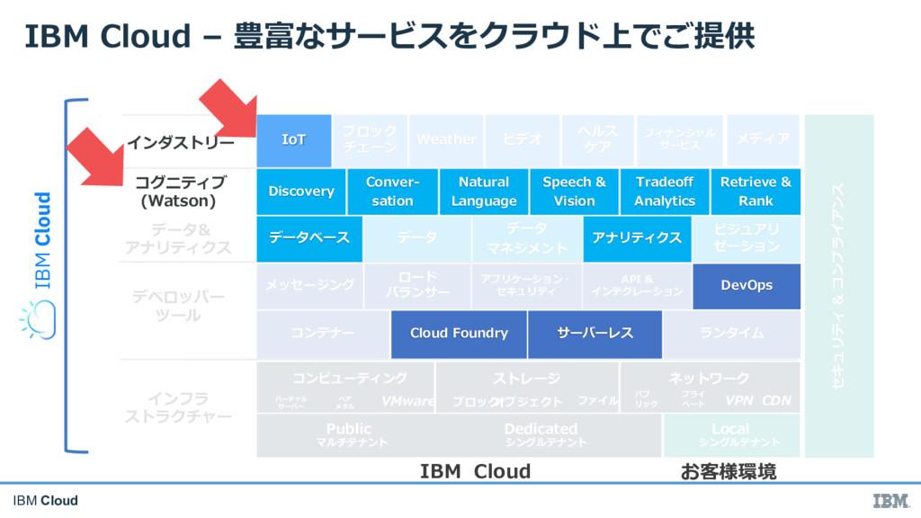 IBM Cloud C A fI ( D M In NV Rh L p g Vb I ft c...